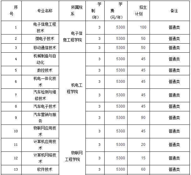江苏信息职业技术学院2016年单独招生专业
