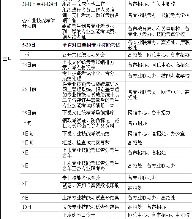 江苏省2016年对口单招工作日程