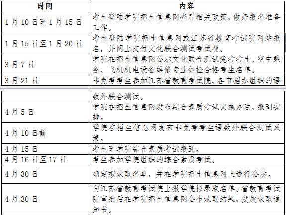 南京科技职业学院2016年单独招生日程安排