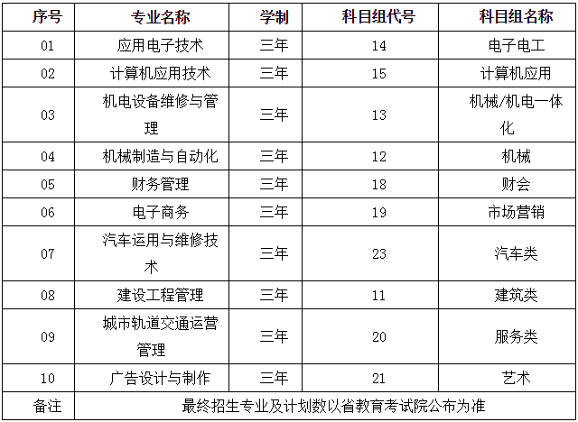 苏州工业园区职业技术学院2016中职注册入学(拟)招生简章