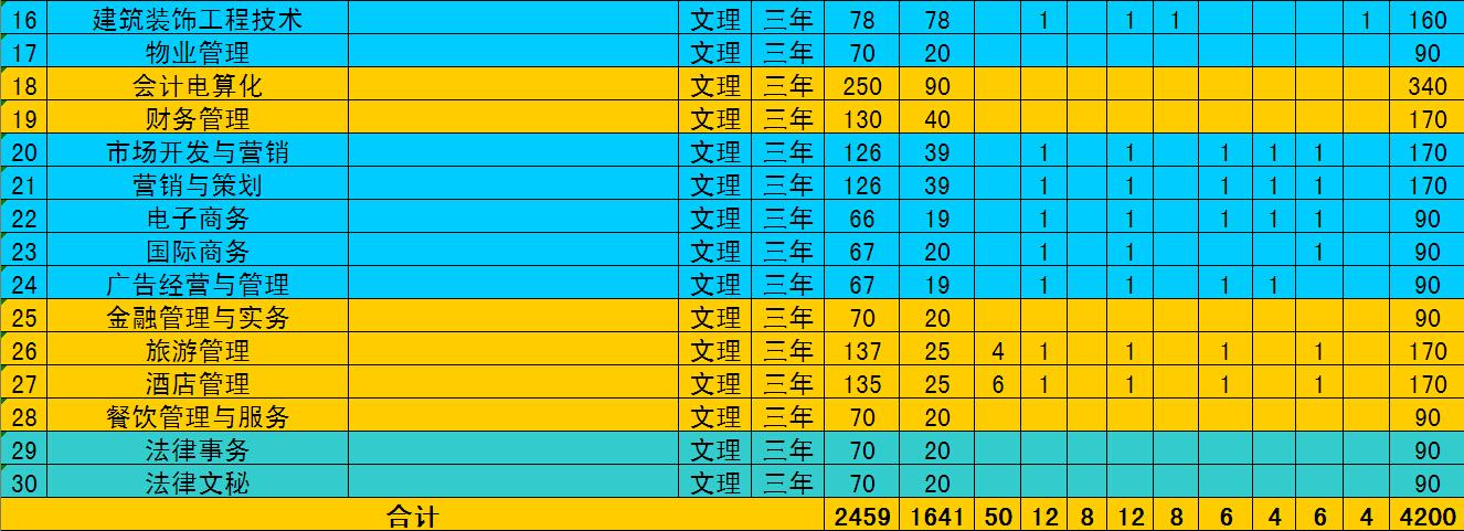 四川现代职业学院2015年份专业招生计划